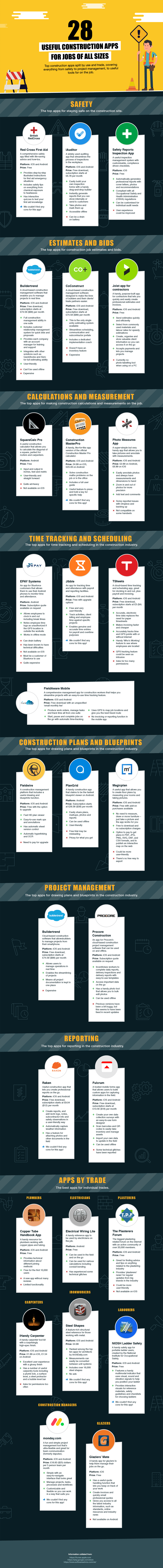 28 Useful Construction Apps | IronmongeryDirect