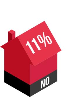 No 11%
