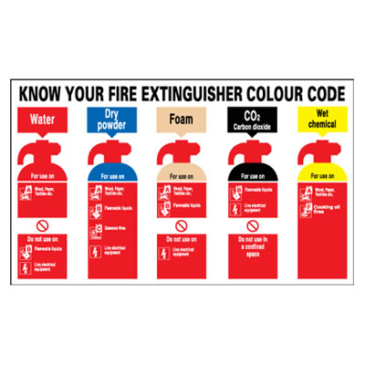 Know Your Fire Extinguishers - 250 x 300mm